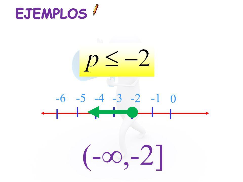 EJEMPLOS -6 -5 -4 -3 -2 -1 (-∞,-2]